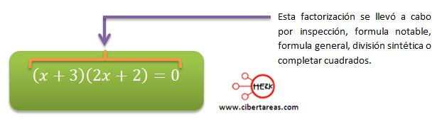 metodo algebraico por factorizacion 2