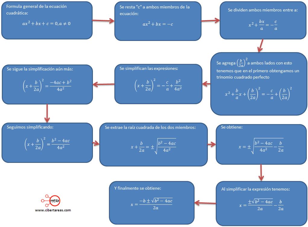 metodo algebraico por formula general