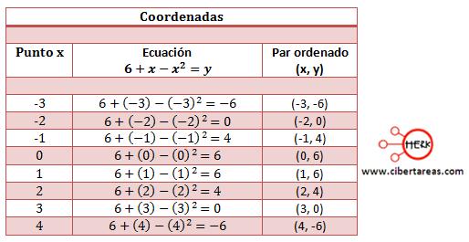 metodo grafico de solucion de ecuaciones de segundo grado 2