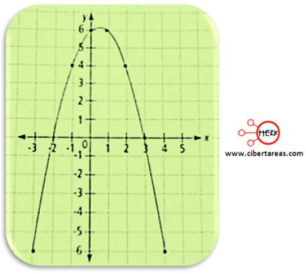 metodo grafico de solucion de ecuaciones de segundo grado 3
