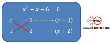 metodo grafico de solucion de ecuaciones de segundo grado 7