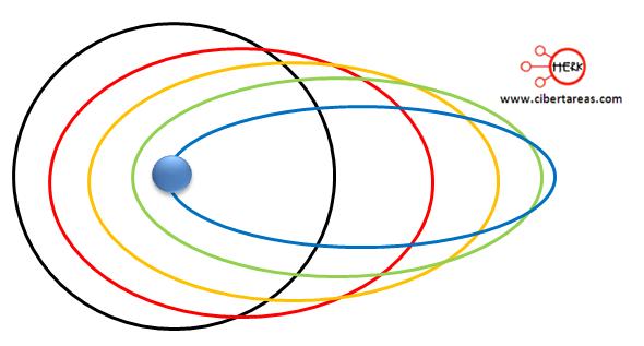 modelo atomico arnold sommerfeld