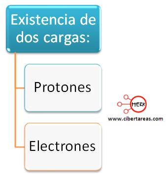 modelo atomico de rutherford protones electrones
