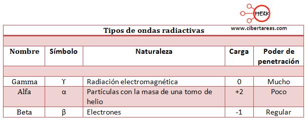 modelo atomico de rutherford tabla de ondas radiactivas
