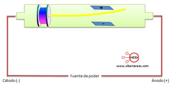 modelo atomico de thomson 2