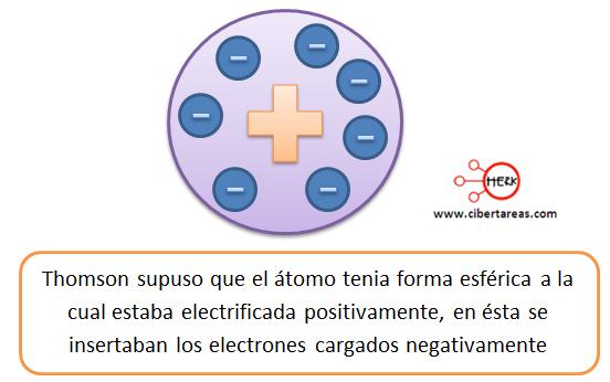 modelo atomico de thomson 7