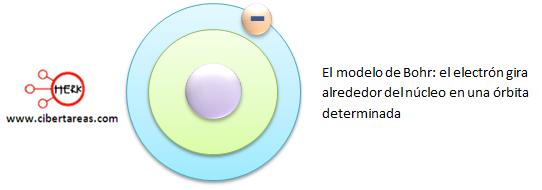 modelo de bohr el electron