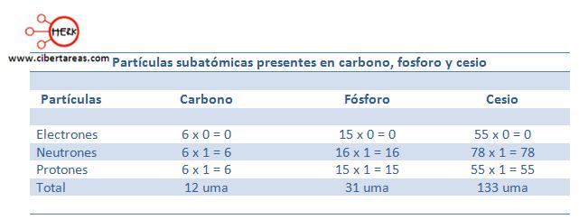 particulas subatomicas carbono fosforo cesio