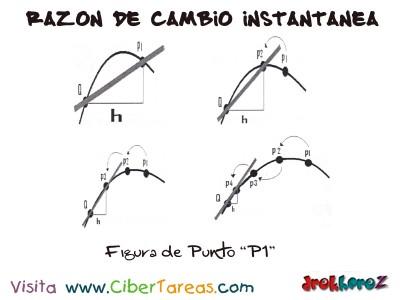 Figura  de Razon de Cambio Instantaneal-Calculo Diferencial