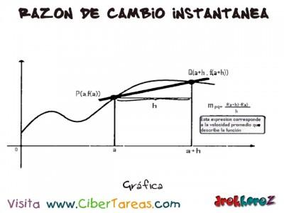 Grafica de Razon de Cambio Instantaneal-Calculo Diferencial