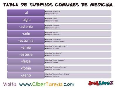 Tabla de Subfijos comunes de Medicina 1_Ciencias de la Salud_1
