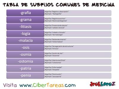 Tabla de Subfijos comunes de Medicina 2_Ciencias de la Salud_1