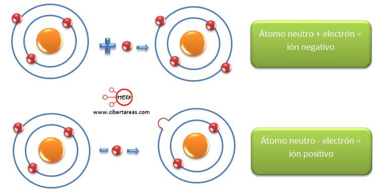 afinidad electronica formacion de iones negativos o positiovs