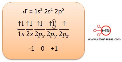 conceptual electron diferencial