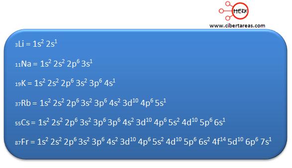 configuracion electronica ejemplo