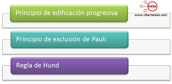 configuracion electronica principios