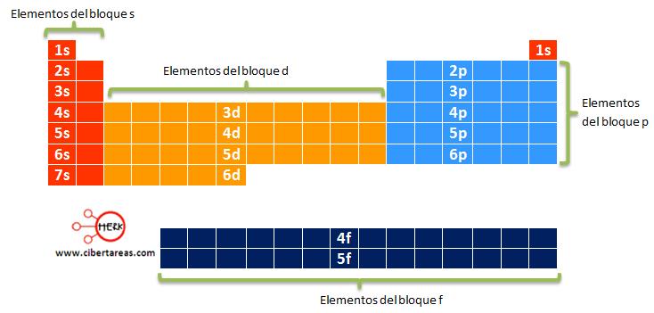 Bloques s p d y f de la tabla peridica qumica 1 cibertareas configuraciones electronicas y tabla periodica urtaz Images