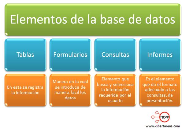 elementos de una base de datos mapa conceptual