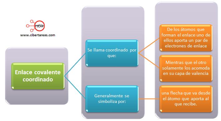enlace covalente coordinado mapa conceptual