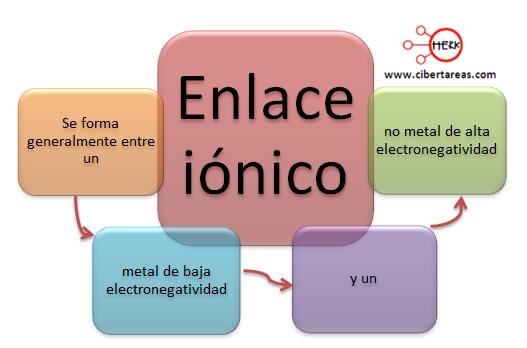 enlace ionico mapa conceptual