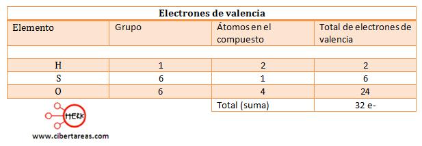 estructura de lewis para enlaces covalentes ejemplo