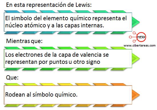 Estructura De Lewis Química 1 Cibertareas
