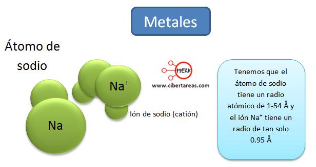 estructura elementos metales