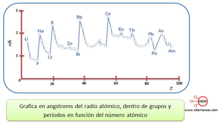 grafica variacion del radio atomico