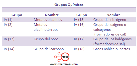 grupos quimicos