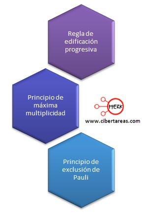 mapa conceptual electron diferencial