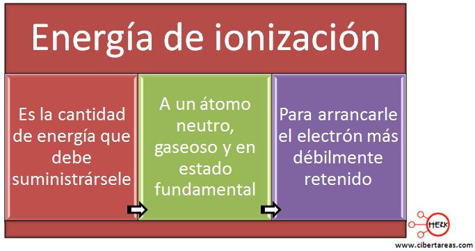 mapa conceptual energia de ionizacion