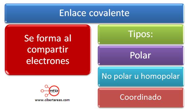 mapa conceptual enlace covalente