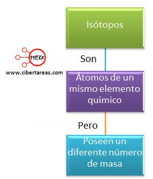 mapa conceptual isotopos