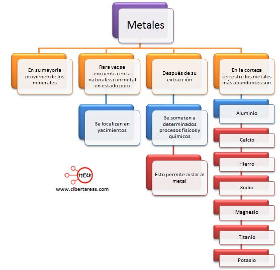 mapa conceptual metales elementos quimicos