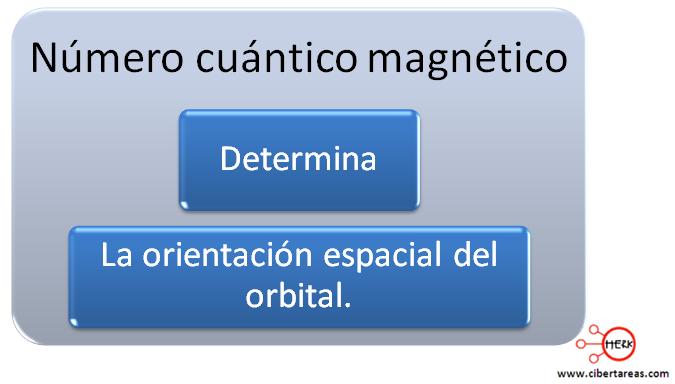 mapa conceptual numero cuantico magnetico