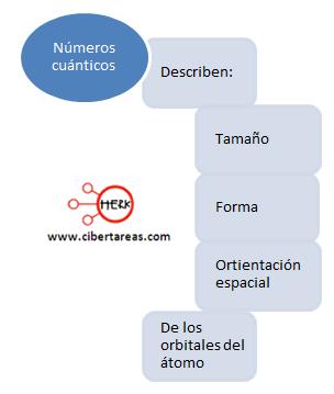 mapa conceptual numeros cuanticos