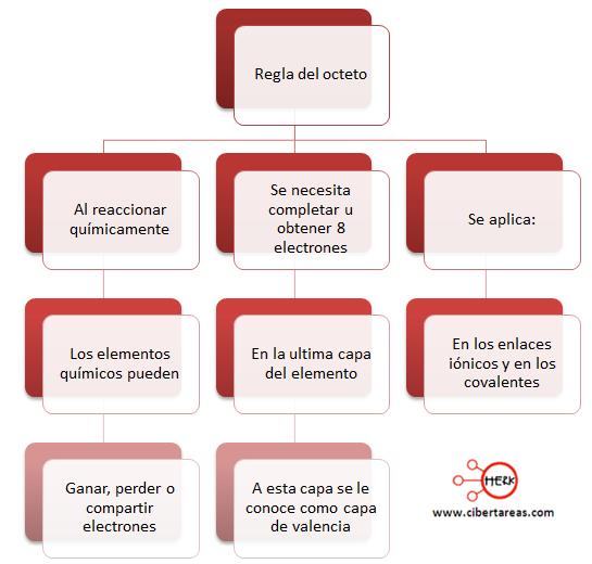 mapa conceptual regla del octeto