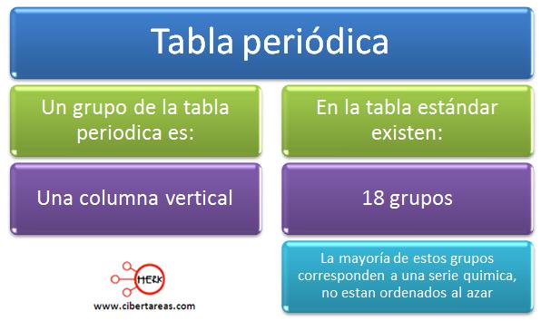 Grupo y periodo de la tabla peridica qumica 1 cibertareas mapa conceptual tabla periodica urtaz Image collections