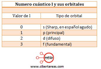 numero cuantico l y sus orbitales