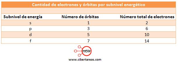 orbitales atomicos cantidad de electrones