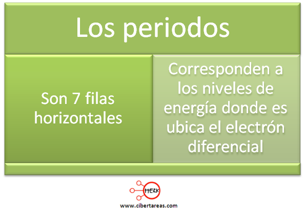 Grupo y periodo de la tabla peridica qumica 1 cibertareas periodos tabla periodica urtaz Choice Image