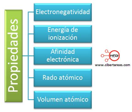 propiedades periodicas