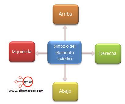 representacion de la estructura de lewis