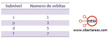 tabla de numeros de orbitas