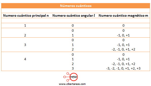 tabla numero cuantico magnetico