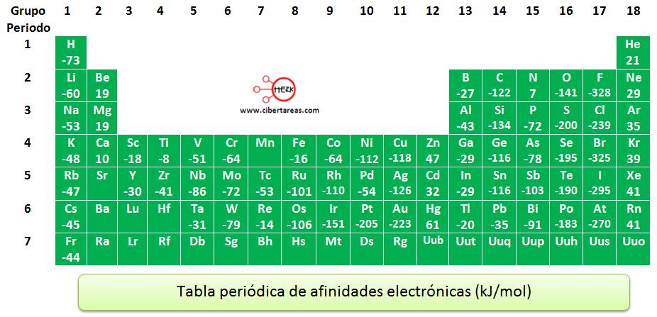 tabla periodica de afinidades electronicas