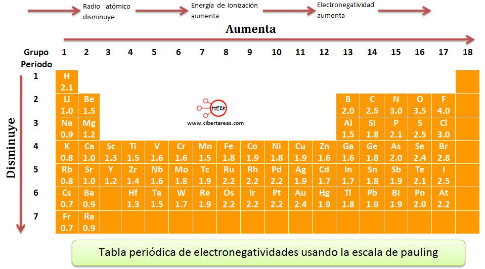 Electronegatividad qumica 1 cibertareas tabla periodica de electronegatividades usando la escala pauling urtaz Image collections