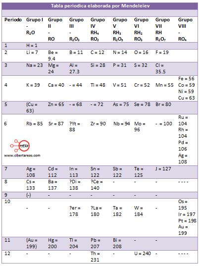 tabla periodica de mendeleiev