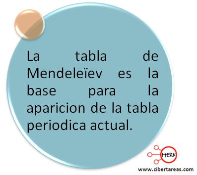 tabla periodica mendeleiev