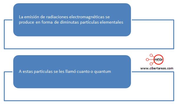 teoria max planck